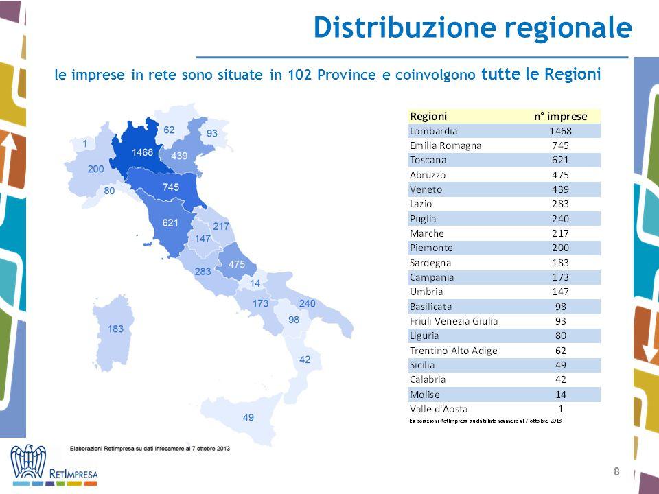 8 8 Distribuzione regionale le imprese in rete sono situate in 102 Province e coinvolgono tutte le Regioni
