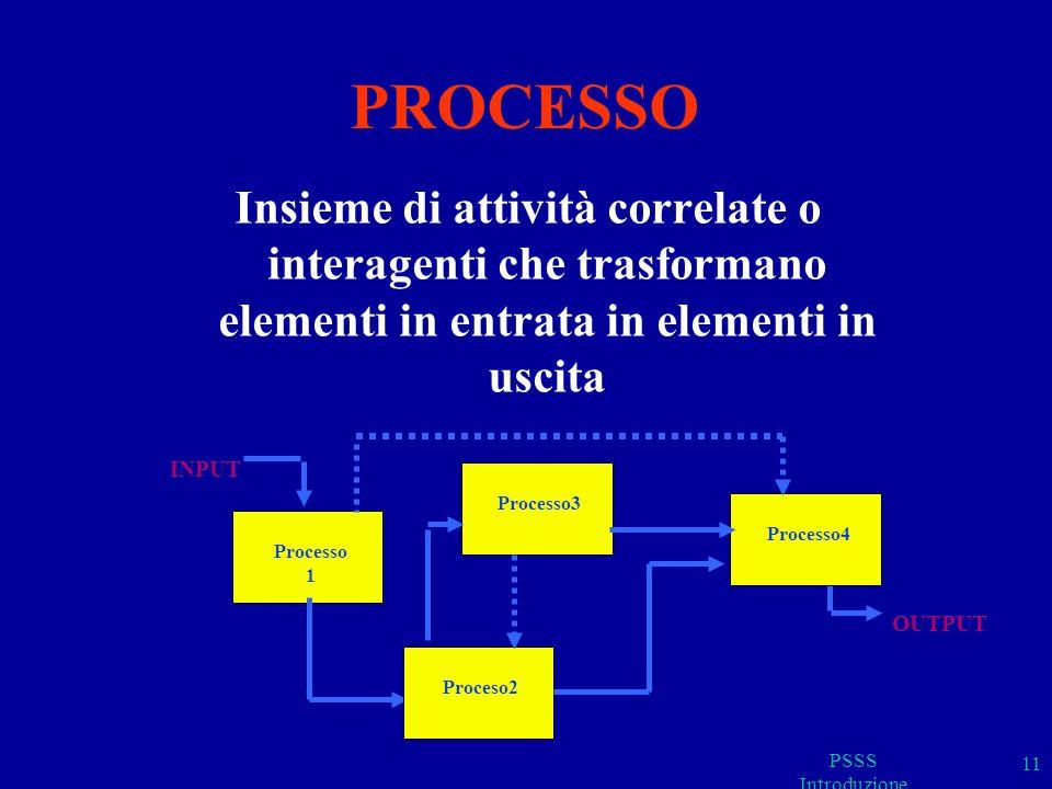 PROCESSO Insieme di attività correlate o interagenti che trasformano elementi in entrata in elementi in uscita PSSS Introduzione 11 Processo 1 INPUT P
