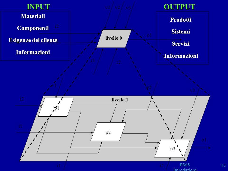 p1 p2 p3 v1 i1 i2 v3 v2 o1 r1r2 livello 1 r2 r1 o1 v3 v2 i2 v1 i1 livello 0INPUTMaterialiComponenti Esigenze del cliente InformazioniOUTPUTProdottiSis