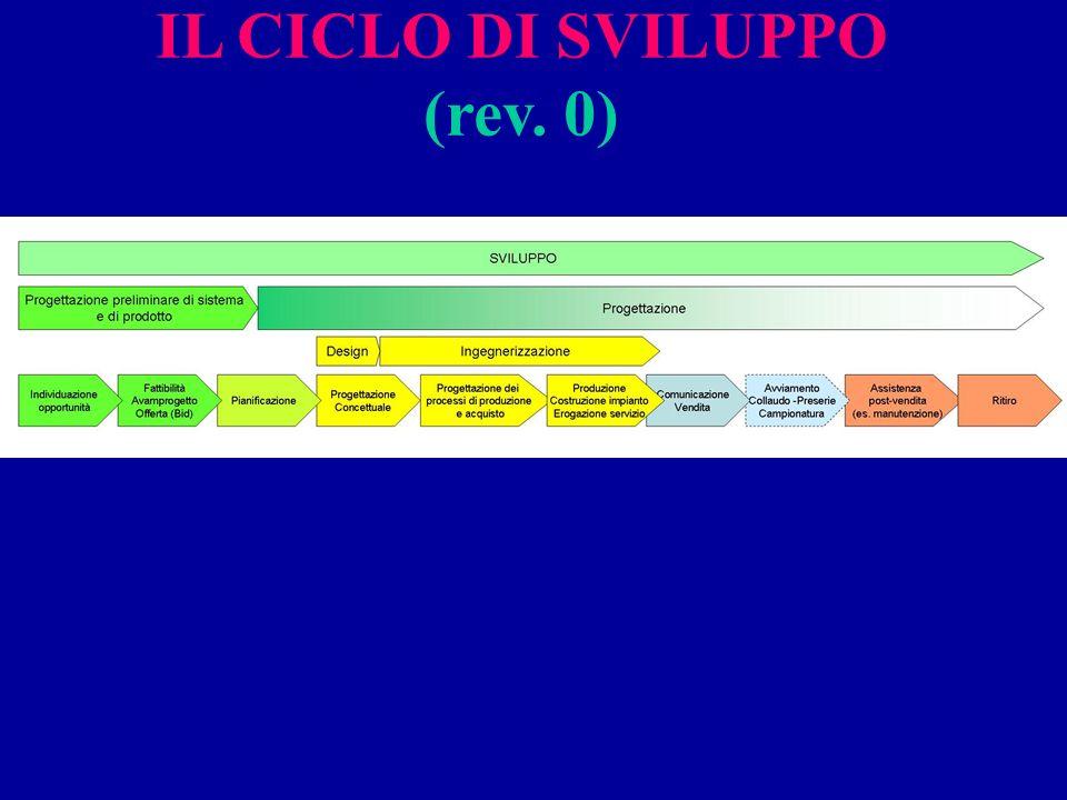 IL CICLO DI SVILUPPO (rev. 0)