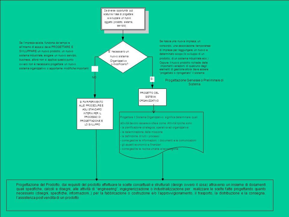 PROGETTAZIONE CONCETTUALE E INGEGNERIZZAZIONE Determinazione dati in ingresso Specifica di prodotto Pianificazione dellingegnerizzazione Progettazione processi produttivi, dei sistemi di fabbricazione e di acquisto Progettazione degli altri processi post produzione Utilizzazione dellIdea (soddisfazione dellesigenza) PRODUZIONE, COSTRUZIONE,EROGAZIONE Modifiche per nuove tecnologie Modifiche per nuove tecniche USO Modifche derivanti dalluso (failures, ritorni in garanzia, misuses inattesi, ecc..) Sistema Prodotto Servizio Idea (risposta ad unesigenza) Realizzazione dellIdea STUDIO DI FATTIBILITÀ Avamprogetto Politiche e strategie Definizione della struttura organizzativa Pianificazione delle risorse Pianificazione degli altri elementi organizzativi Sistema azienda
