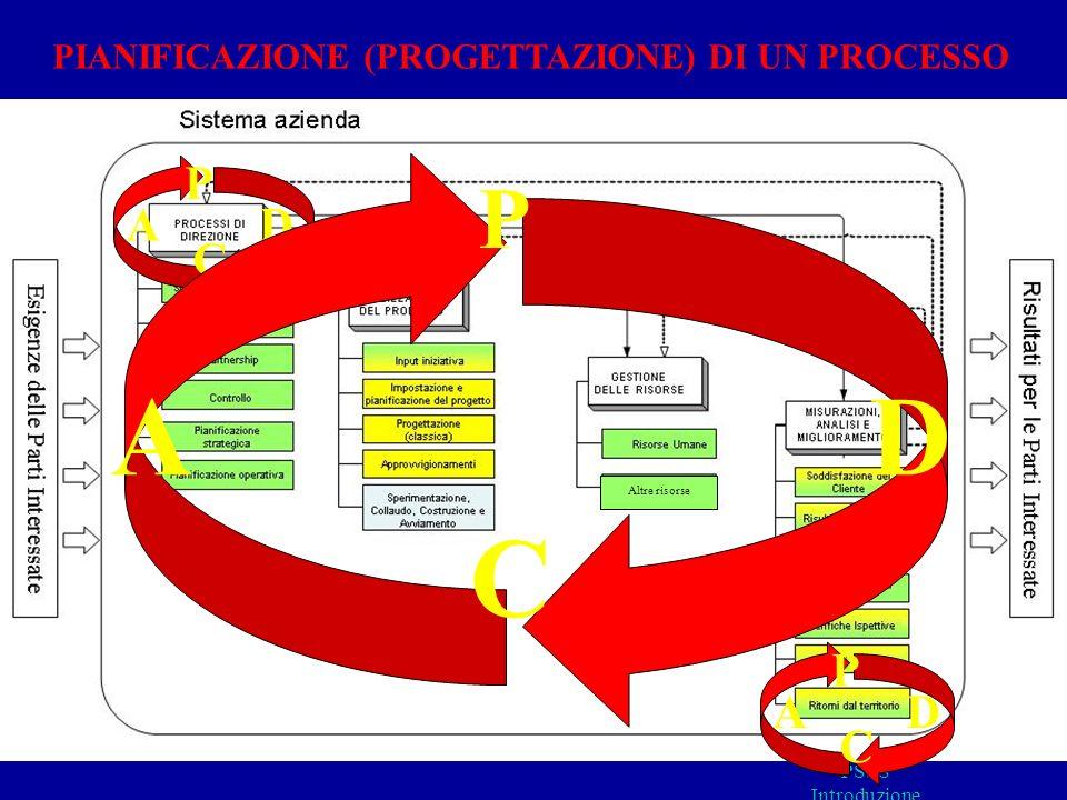 Altre risorse PSSS Introduzione PIANIFICAZIONE (PROGETTAZIONE) DI UN PROCESSO D P A C D P A C D P A C Altre risorse