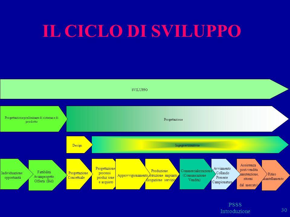 Processi Macro di lll livello Individuazione opportunità (di prodotto e di mercato) Fattibilità (di prodotto e di sistema) Avamprogetto (di prodotto e di sistema) Offerta (per uno sviluppo su commessa) Pianificazione (progettazione) Progettazione concettuale Progettazione dei processi di produzione e acquisto Produzione Costruzione (per un sistema industriale) Erogazione (per un servizio) Comunicazione e Vendita (processo commerciale) Avviamento (per un sistema industriale) Collaudo Assistenza postvendita Ritiro …… PSSS Introduzione 31