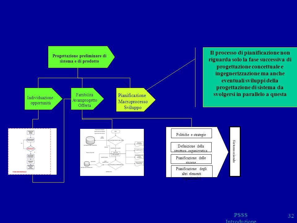 PSSS Introduzione 32 Progettazione preliminare di sistema e di prodotto Pianificazione Macroprocesso Sviluppo Fattibilità Avamprogetto Offerta Individ