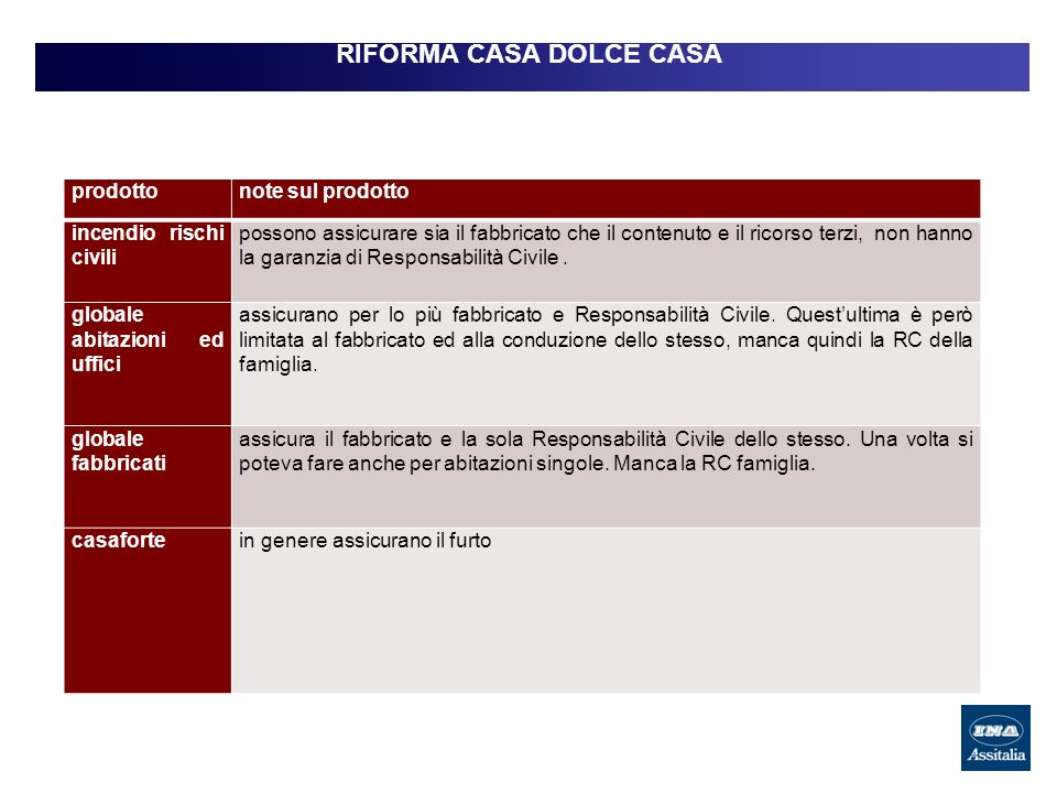 RIFORMA CASA DOLCE CASA prodottonote sul prodotto incendio rischi civili possono assicurare sia il fabbricato che il contenuto e il ricorso terzi, non