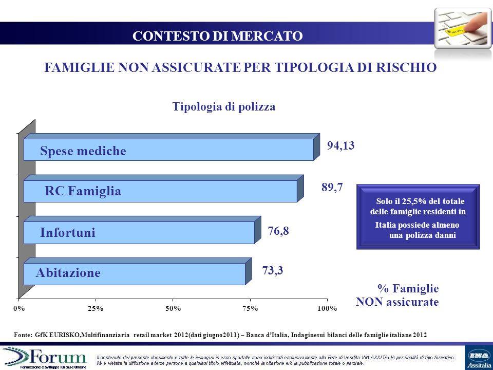 0%25%50%75%100% NON assicurate Fonte: GfK EURISKO,Multifinanziaria retail market 2012(dati giugno2011) – Banca dItalia, Indaginesui bilanci delle fami