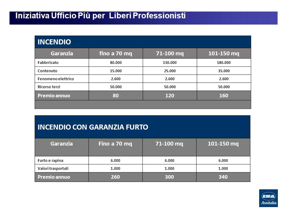 Iniziativa Ufficio Più per Liberi Professionisti INCENDIO Garanziafino a 70 mq71-100 mq101-150 mq Fabbrricato80.000130.000180.000 Contenuto15.00025.00