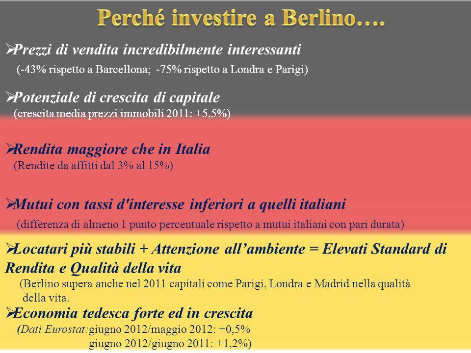 Prezzi di vendita incredibilmente interessanti (-43% rispetto a Barcellona; -75% rispetto a Londra e Parigi) Potenziale di crescita di capitale (crescita media prezzi immobili 2011: +5,5%) Rendita maggiore che in Italia (Rendite da affitti dal 3% al 15%) Mutui con tassi d interesse inferiori a quelli italiani (differenza di almeno 1 punto percentuale rispetto a mutui italiani con pari durata) Locatari più stabili + Attenzione allambiente = Elevati Standard di Rendita e Qualità della vita (Berlino supera anche nel 2011 capitali come Parigi, Londra e Madrid nella qualità della vita.