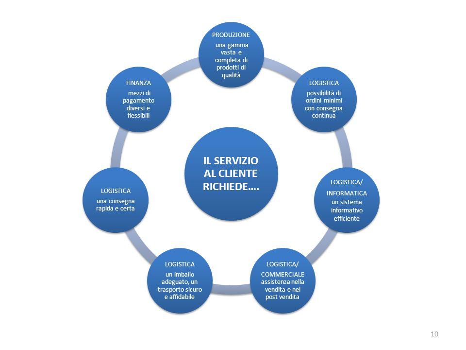 10 IL SERVIZIO AL CLIENTE RICHIEDE…. PRODUZIONE una gamma vasta e completa di prodotti di qualità LOGISTICA possibilità di ordini minimi con consegna