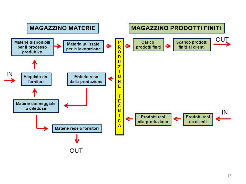 17 Materie disponibili per il processo produttivo Acquisto da fornitori Materie danneggiate o difettose Materie rese a fornitori Materie utilizzate pe