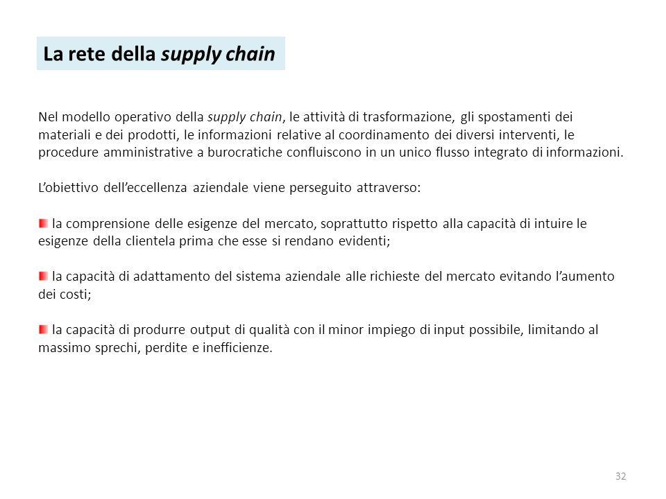 32 La rete della supply chain Nel modello operativo della supply chain, le attività di trasformazione, gli spostamenti dei materiali e dei prodotti, l