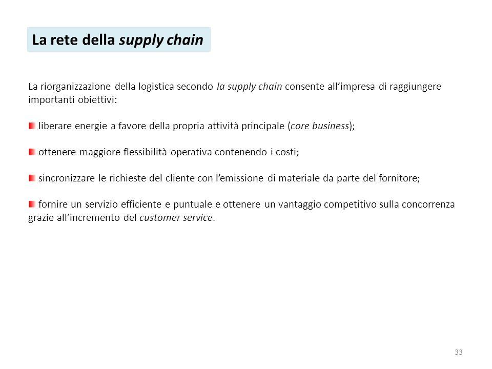 33 La rete della supply chain La riorganizzazione della logistica secondo la supply chain consente allimpresa di raggiungere importanti obiettivi: lib