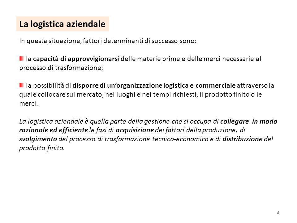 4 La logistica aziendale In questa situazione, fattori determinanti di successo sono: la capacità di approvvigionarsi delle materie prime e delle merc