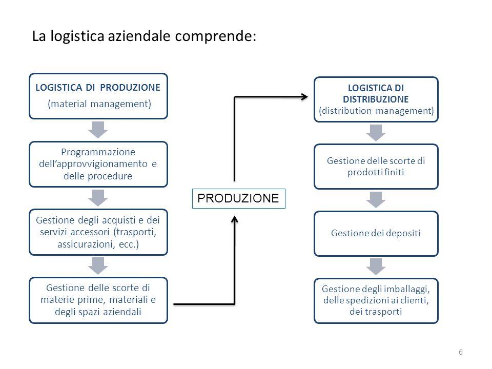 6 LOGISTICA DI PRODUZIONE (material management) Programmazione dellapprovvigionamento e delle procedure Gestione degli acquisti e dei servizi accessor