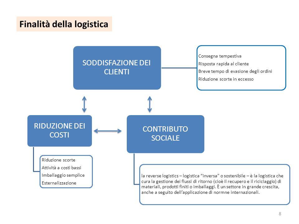 8 Finalità della logistica RIDUZIONE DEI COSTI Riduzione scorte Attività a costi bassi Imballaggio semplice Esternalizzazione CONTRIBUTO SOCIALE la re
