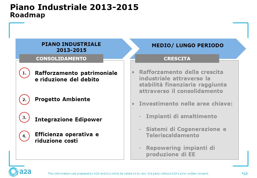 This information was prepared by A2A and it is not to be relied on by any 3rd party without A2As prior written consent. 14 Piano Industriale 2013-2015