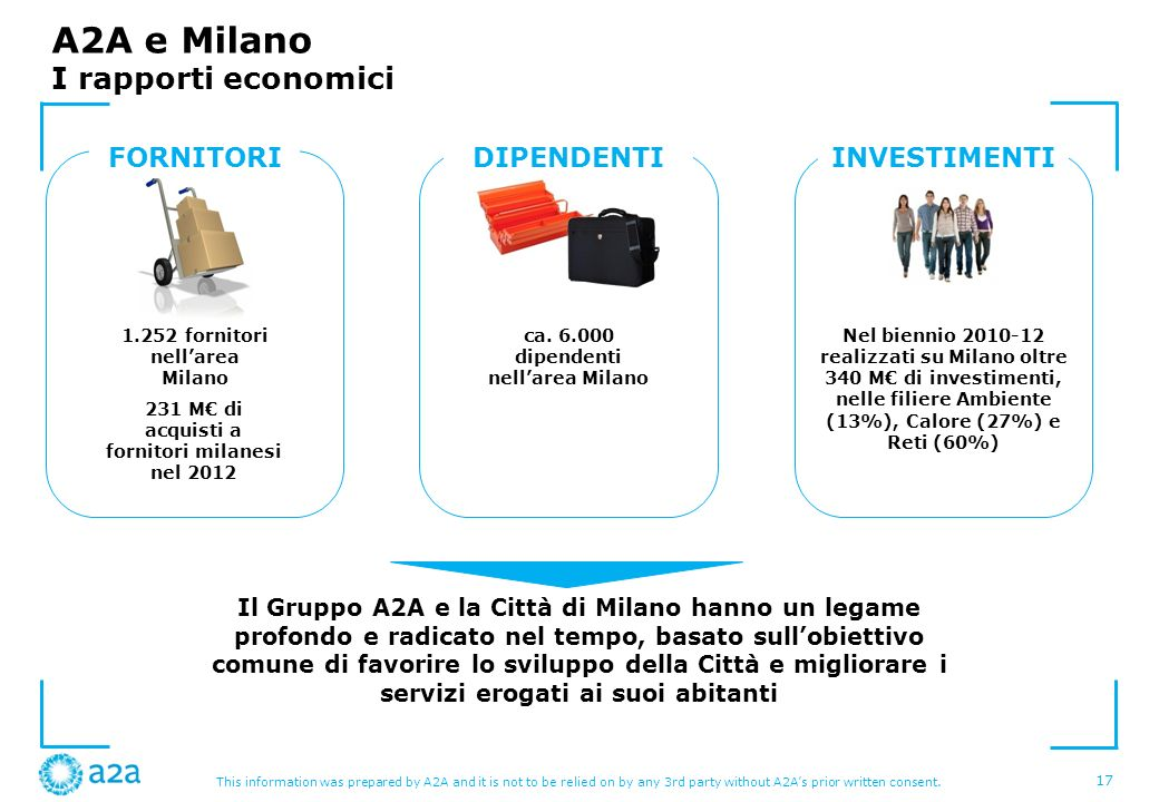 This information was prepared by A2A and it is not to be relied on by any 3rd party without A2As prior written consent. A2A e Milano I rapporti econom