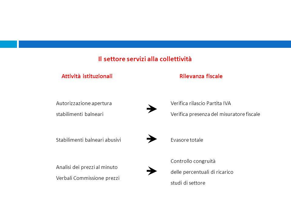 Stabilimenti balneari abusiviEvasore totale Analisi dei prezzi al minuto Verbali Commissione prezzi Controllo congruità delle percentuali di ricarico