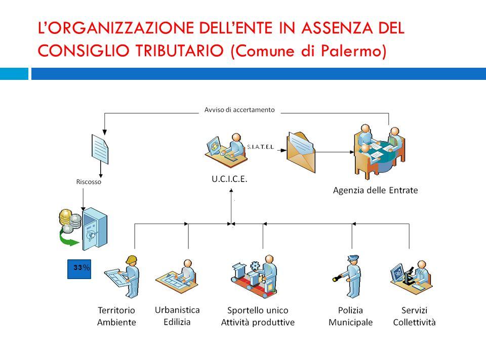 LORGANIZZAZIONE DELLENTE IN ASSENZA DEL CONSIGLIO TRIBUTARIO (Comune di Palermo) UFFICIO COLLABORAZIONE ISTITUZIONALE CONTRASTO EVASIONE 33%
