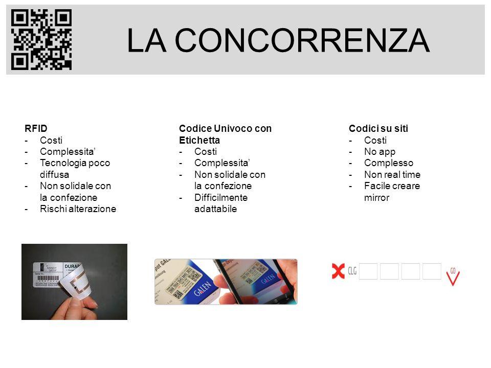 LA CONCORRENZA RFID -Costi -Complessita -Tecnologia poco diffusa -Non solidale con la confezione -Rischi alterazione Codice Univoco con Etichetta -Costi -Complessita -Non solidale con la confezione -Difficilmente adattabile Codici su siti -Costi -No app -Complesso -Non real time -Facile creare mirror