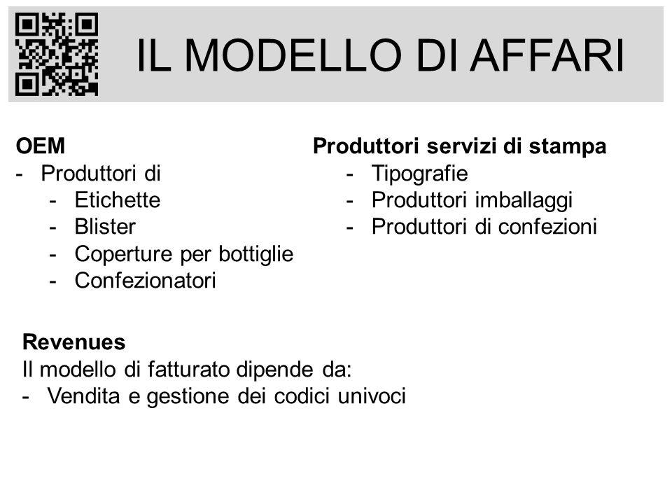 IL MODELLO DI AFFARI OEM -Produttori di -Etichette -Blister -Coperture per bottiglie -Confezionatori Produttori servizi di stampa -Tipografie -Produtt