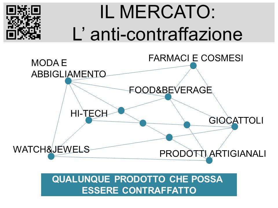 IL MERCATO: L anti-contraffazione QUALUNQUE PRODOTTO CHE POSSA ESSERE CONTRAFFATTO FARMACI E COSMESI MODA E ABBIGLIAMENTO FOOD&BEVERAGE HI-TECH GIOCAT