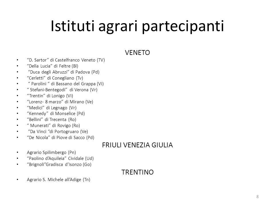 Istituti agrari partecipanti VENETO D. Sartor di Castelfranco Veneto (TV) Della Lucia di Feltre (Bl) Duca degli Abruzzi di Padova (Pd) Cerletti di Con