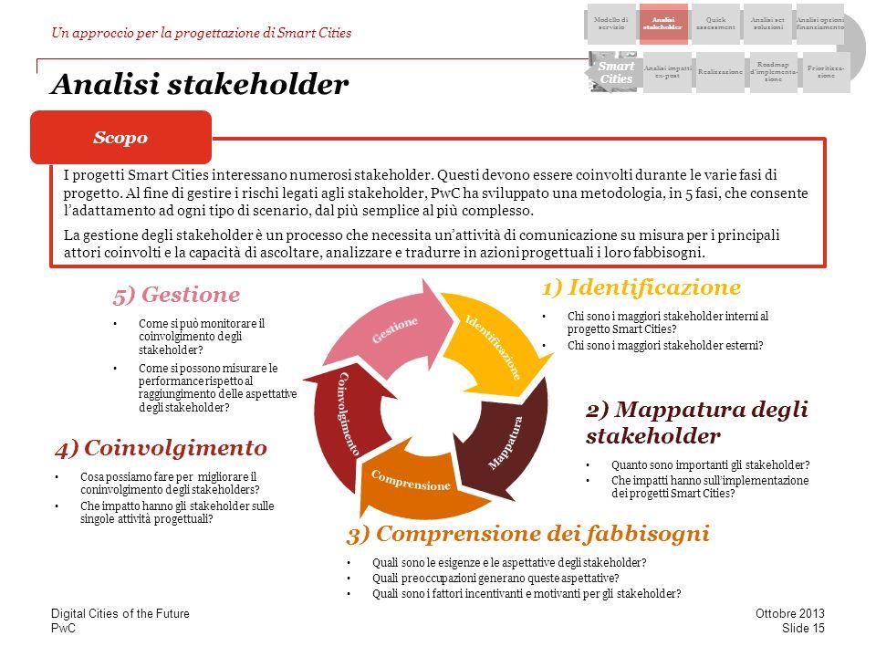 PwC I bisogni degli stakeholder Il Customer Journey per le Smart Cities I servizi pubblici devono rispondere ai bisogni dei cittadini, delle aziende e di tutti i vari stakeholder della costituenda Smart City.