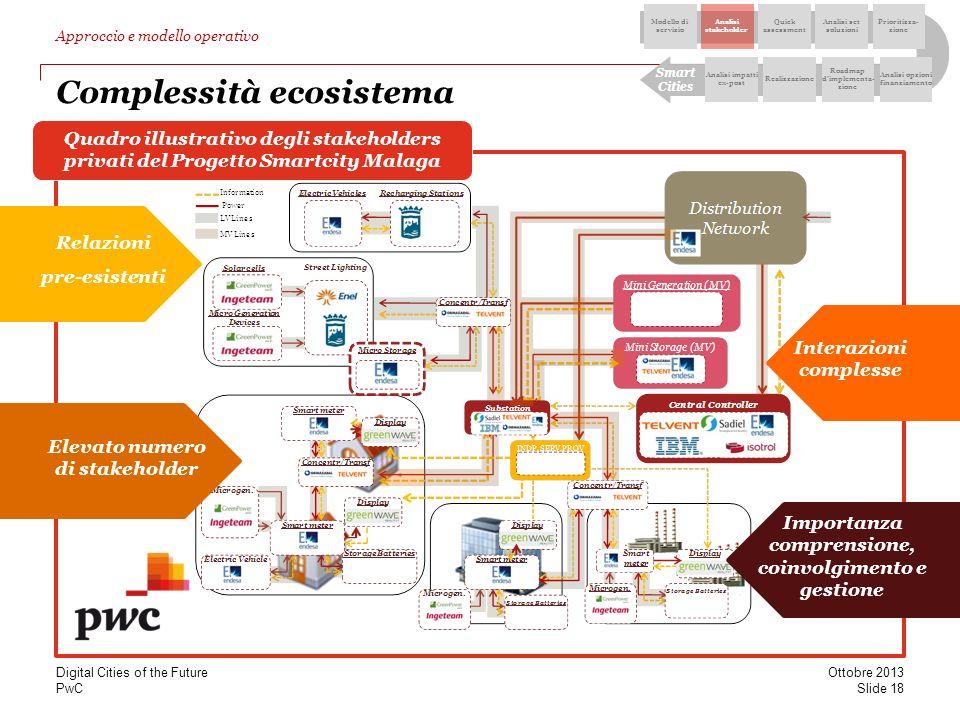 PwC Quadro illustrativo degli stakeholders privati del Progetto Smartcity Malaga Complessità ecosistema Relazioni pre-esistenti Elevato numero di stak