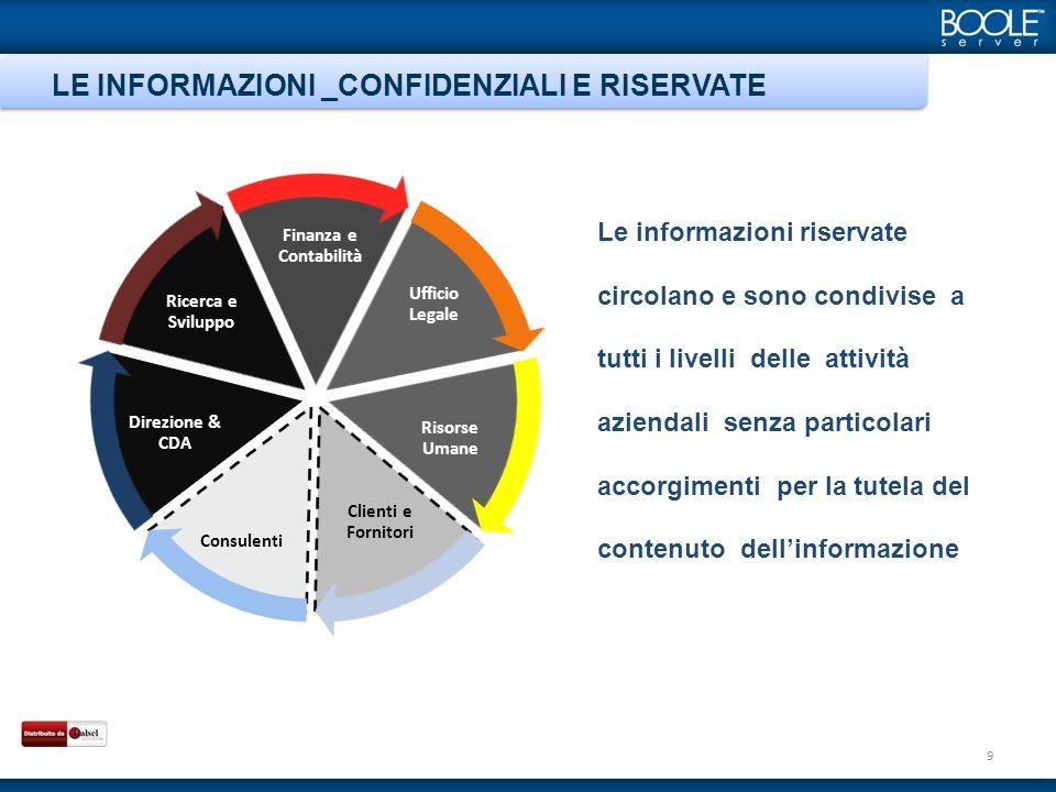 LE INFORMAZIONI _CONFIDENZIALI E RISERVATE 9 Le informazioni riservate circolano e sono condivise a tutti i livelli delle attività aziendali senza particolari accorgimenti per la tutela del contenuto dellinformazione