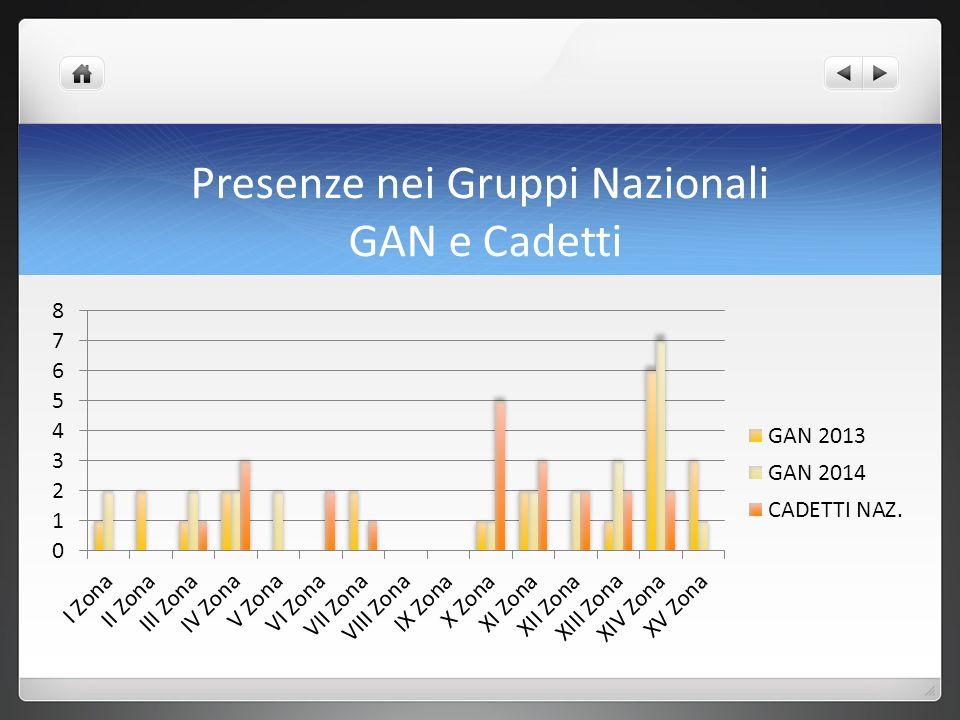 Presenze nei Gruppi Nazionali GAN e Cadetti