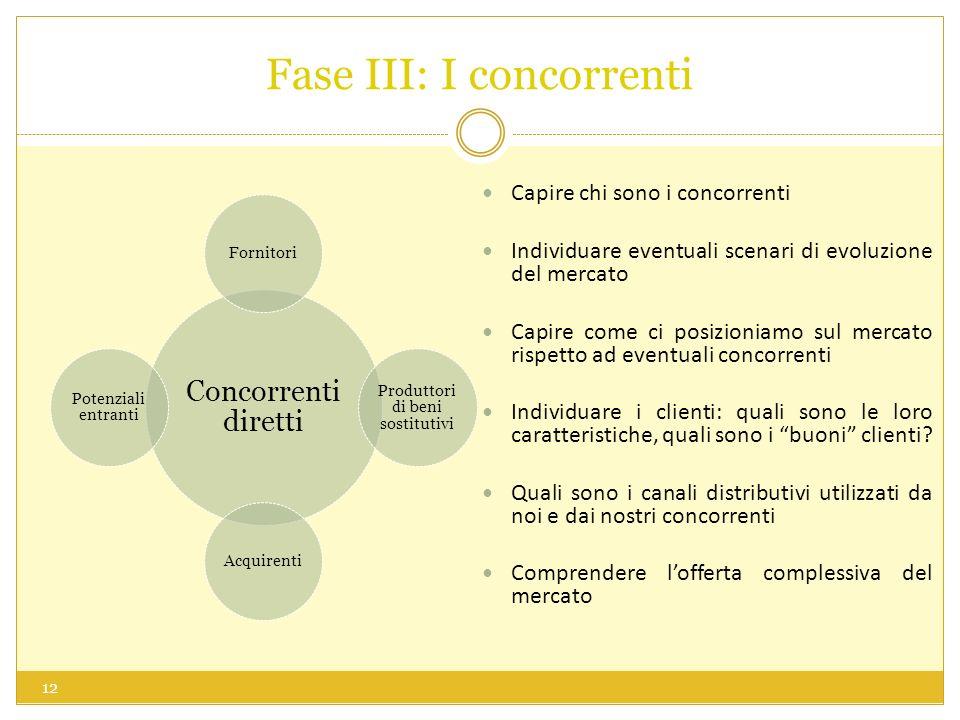 Fase III: I concorrenti Capire chi sono i concorrenti Individuare eventuali scenari di evoluzione del mercato Capire come ci posizioniamo sul mercato rispetto ad eventuali concorrenti Individuare i clienti: quali sono le loro caratteristiche, quali sono i buoni clienti.