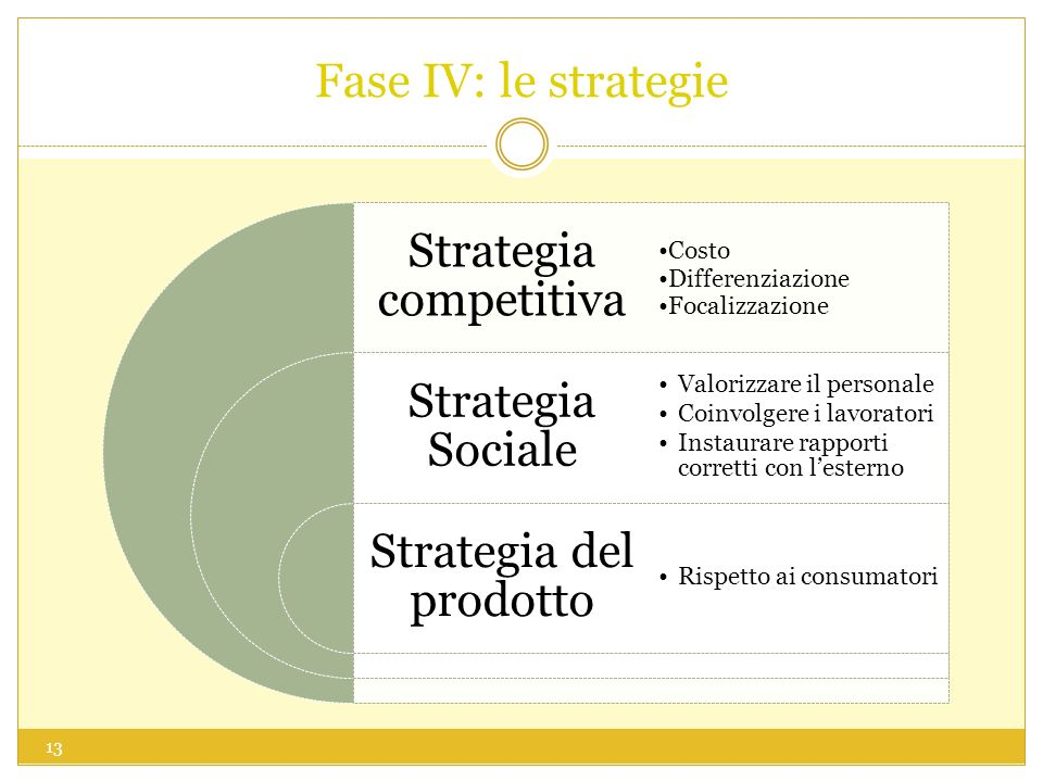 Fase IV: le strategie Strategia competitiva Strategia Sociale Strategia del prodotto Costo Differenziazione Focalizzazione Valorizzare il personale Coinvolgere i lavoratori Instaurare rapporti corretti con lesterno Rispetto ai consumatori 13