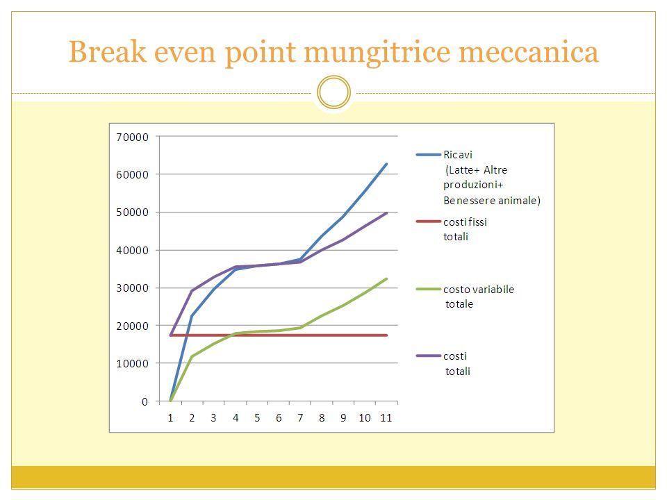 Break even point mungitrice meccanica