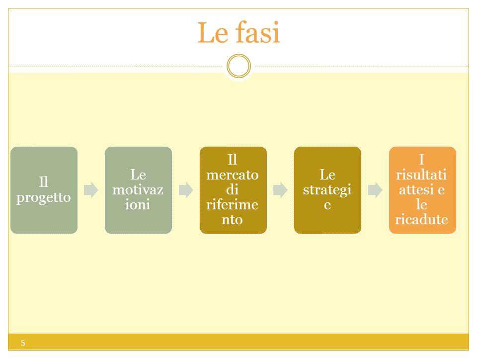 Le fasi Il progetto Le motivaz ioni Il mercato di riferime nto Le strategi e I risultati attesi e le ricadute 5