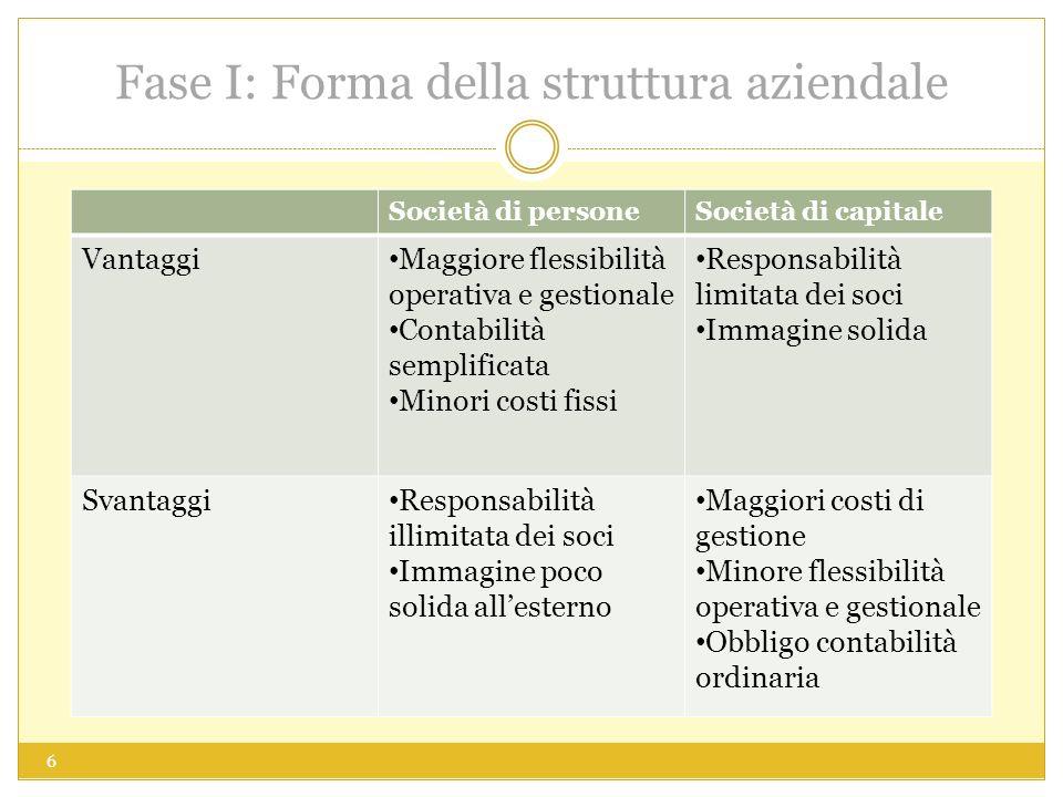Fase I: Forma della struttura aziendale Società di personeSocietà di capitale Vantaggi Maggiore flessibilità operativa e gestionale Contabilità sempli