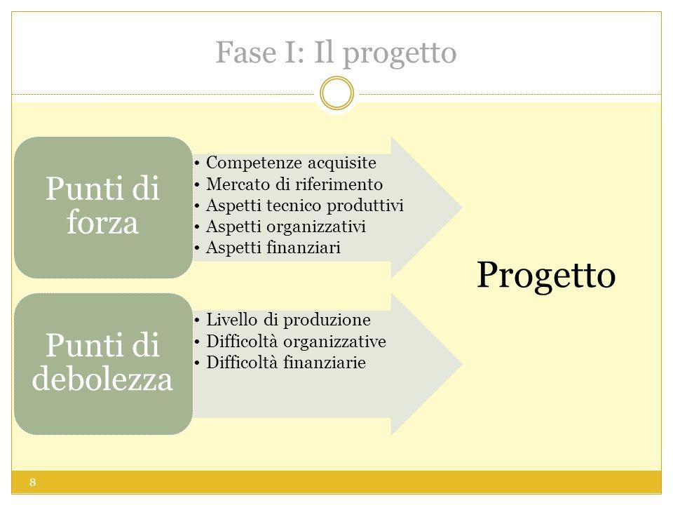 Fase I: Il progetto Competenze acquisite Mercato di riferimento Aspetti tecnico produttivi Aspetti organizzativi Aspetti finanziari Punti di forza Livello di produzione Difficoltà organizzative Difficoltà finanziarie Punti di debolezza Progetto 8