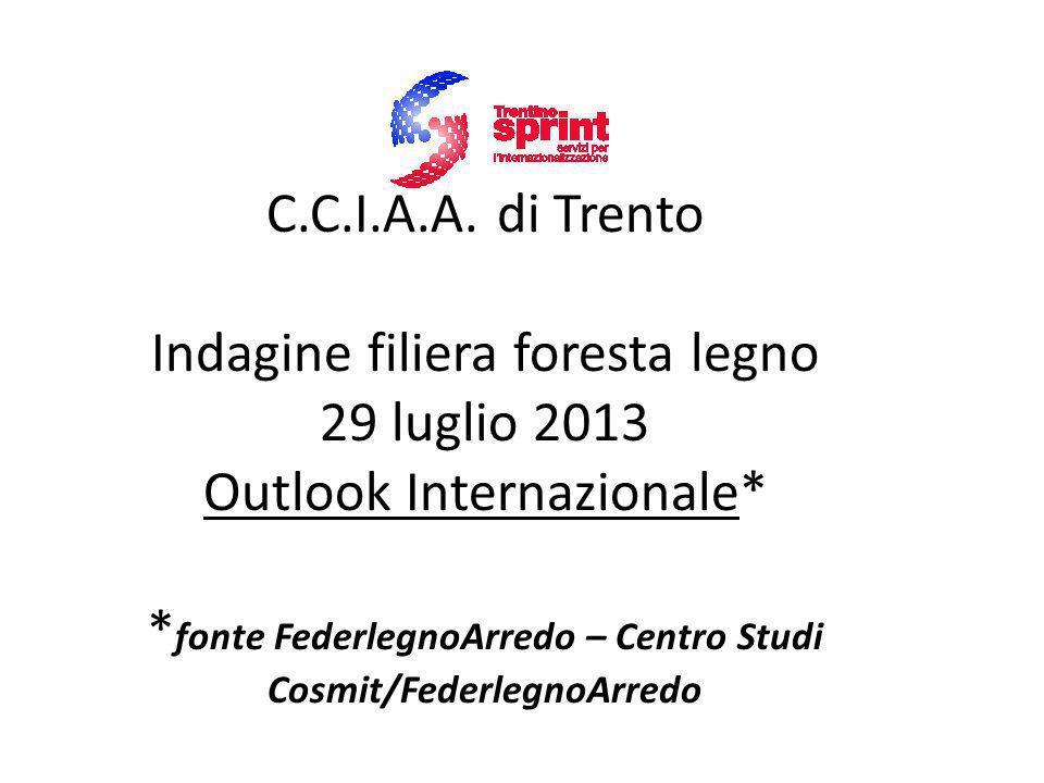 C.C.I.A.A. di Trento Indagine filiera foresta legno 29 luglio 2013 Outlook Internazionale* * fonte FederlegnoArredo – Centro Studi Cosmit/FederlegnoAr