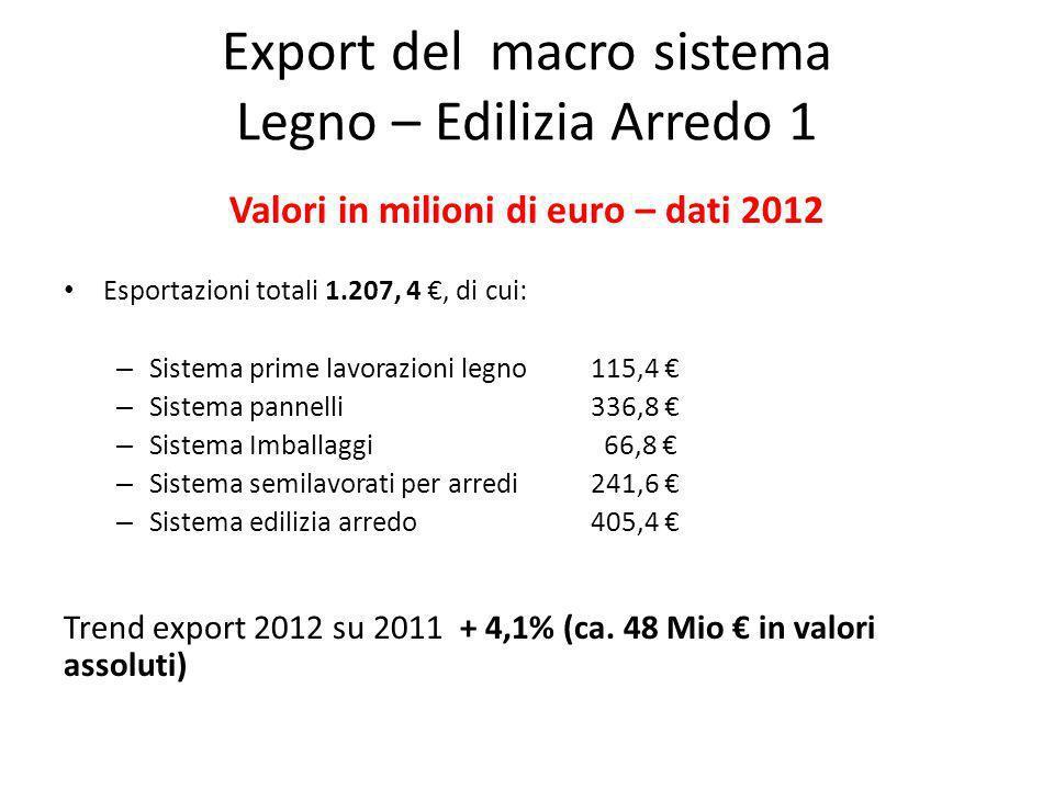 Export del macro sistema Legno – Edilizia Arredo 1 Valori in milioni di euro – dati 2012 Esportazioni totali 1.207, 4, di cui: – Sistema prime lavorazioni legno 115,4 – Sistema pannelli336,8 – Sistema Imballaggi 66,8 – Sistema semilavorati per arredi241,6 – Sistema edilizia arredo405,4 Trend export 2012 su 2011 + 4,1% (ca.