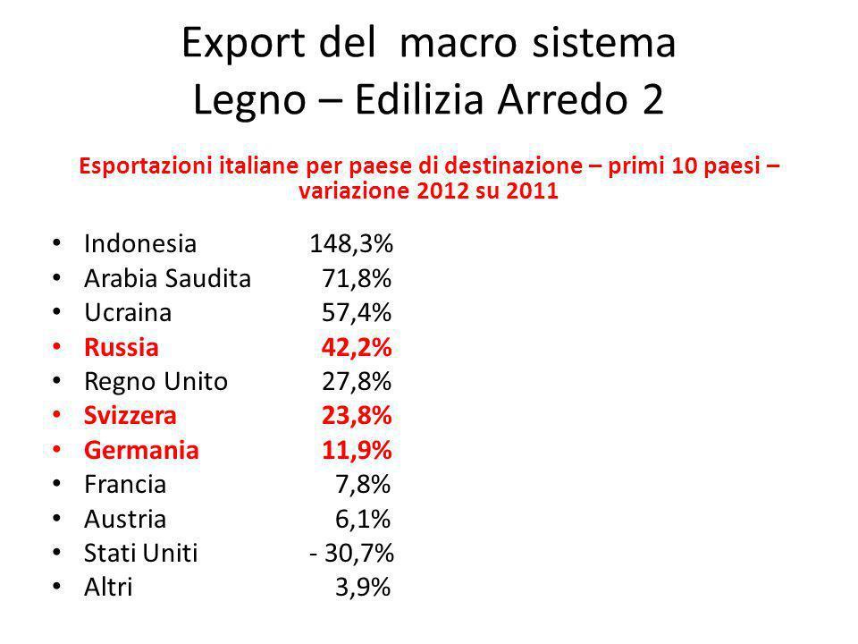 Export del macro sistema Legno – Edilizia Arredo 2 Esportazioni italiane per paese di destinazione – primi 10 paesi – variazione 2012 su 2011 Indonesi
