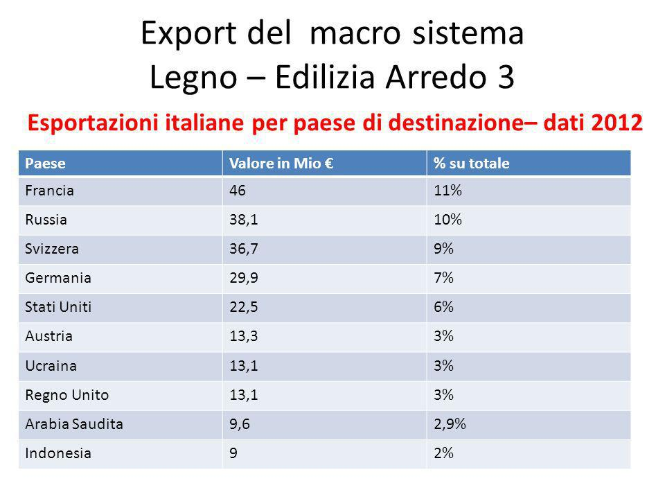 Export del macro sistema Legno – Edilizia Arredo 3 Esportazioni italiane per paese di destinazione– dati 2012 PaeseValore in Mio % su totale Francia4611% Russia38,110% Svizzera36,79% Germania29,97% Stati Uniti22,56% Austria13,33% Ucraina13,13% Regno Unito13,13% Arabia Saudita9,62,9% Indonesia92%