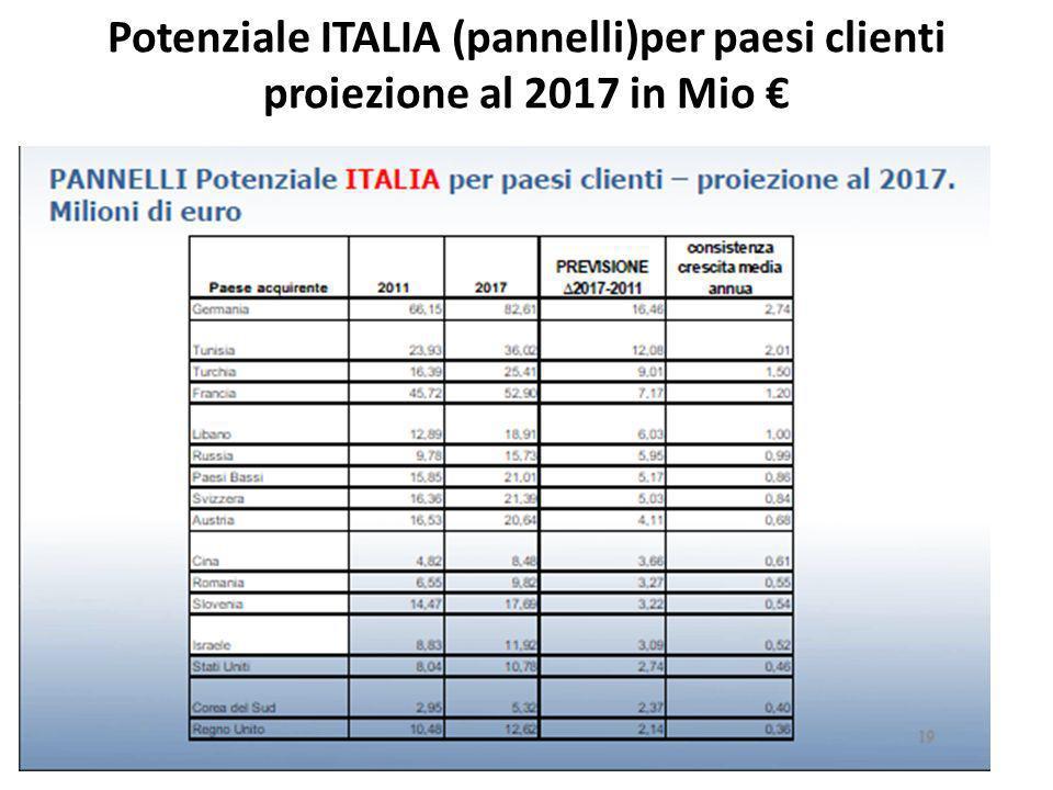 Potenziale ITALIA (pannelli)per paesi clienti proiezione al 2017 in Mio