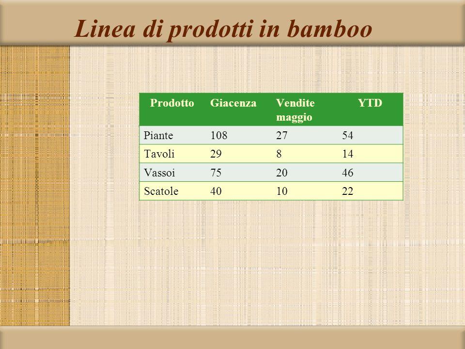 Linea di prodotti in bamboo ProdottoGiacenzaVendite maggio YTD Piante1082754 Tavoli29814 Vassoi752046 Scatole401022