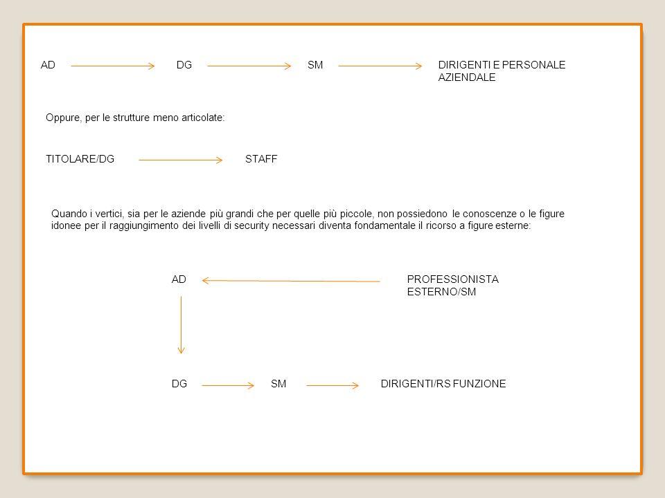 DGSMDIRIGENTI E PERSONALE AZIENDALE Oppure, per le strutture meno articolate: TITOLARE/DGSTAFF Quando i vertici, sia per le aziende più grandi che per