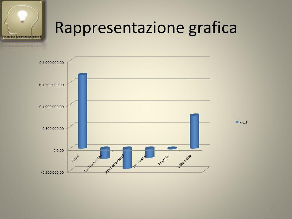 Rappresentazione grafica 17