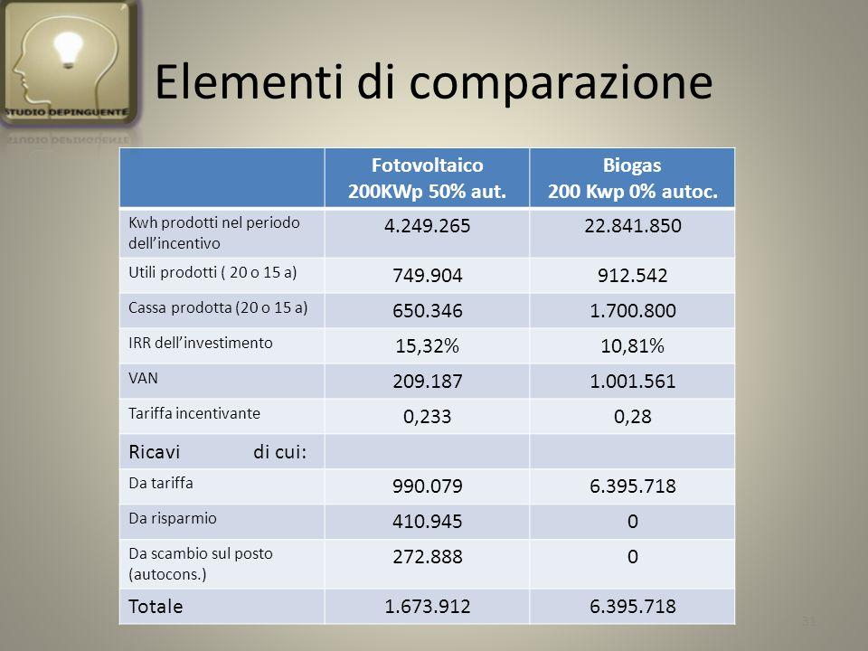 Elementi di comparazione Fotovoltaico 200KWp 50% aut.