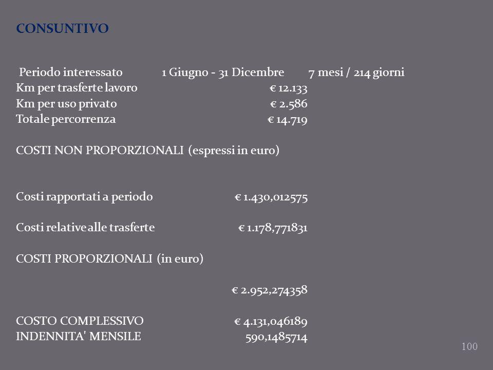 100 CONSUNTIVO Periodo interessato1 Giugno - 31 Dicembre7 mesi / 214 giorni Km per trasferte lavoro 12.133 Km per uso privato 2.586 Totale percorrenza