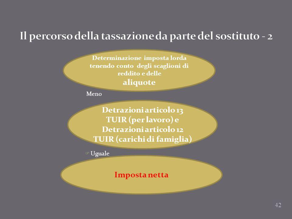 Meno Uguale Determinazione imposta lorda tenendo conto degli scaglioni di reddito e delle aliquote Detrazioni articolo 13 TUIR (per lavoro) e Detrazio