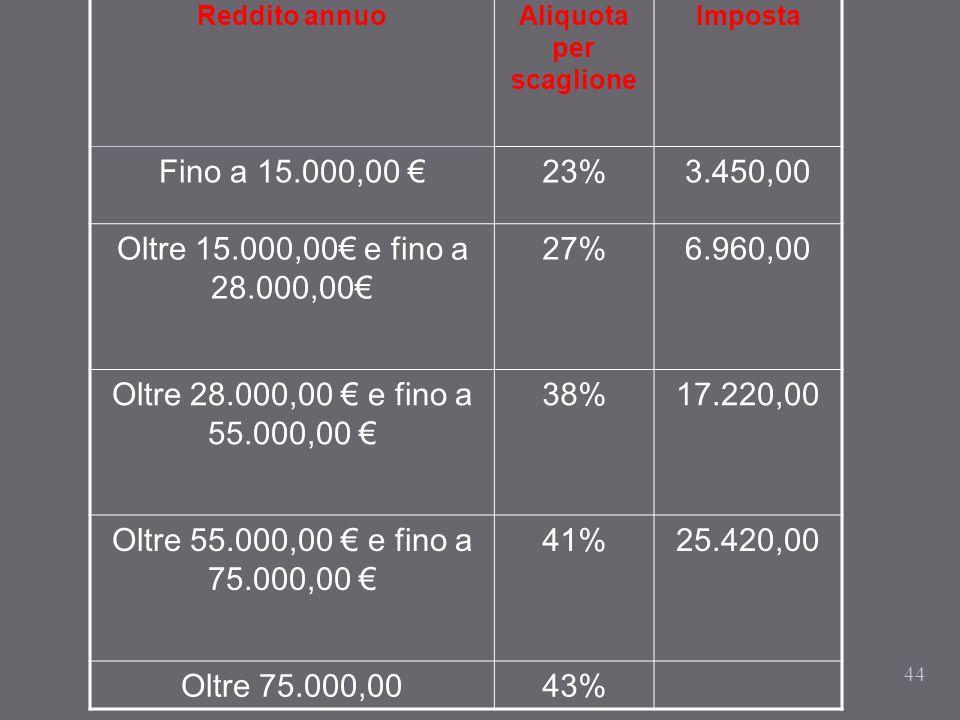 44 Reddito annuoAliquota per scaglione Imposta Fino a 15.000,00 23%3.450,00 Oltre 15.000,00 e fino a 28.000,00 27%6.960,00 Oltre 28.000,00 e fino a 55