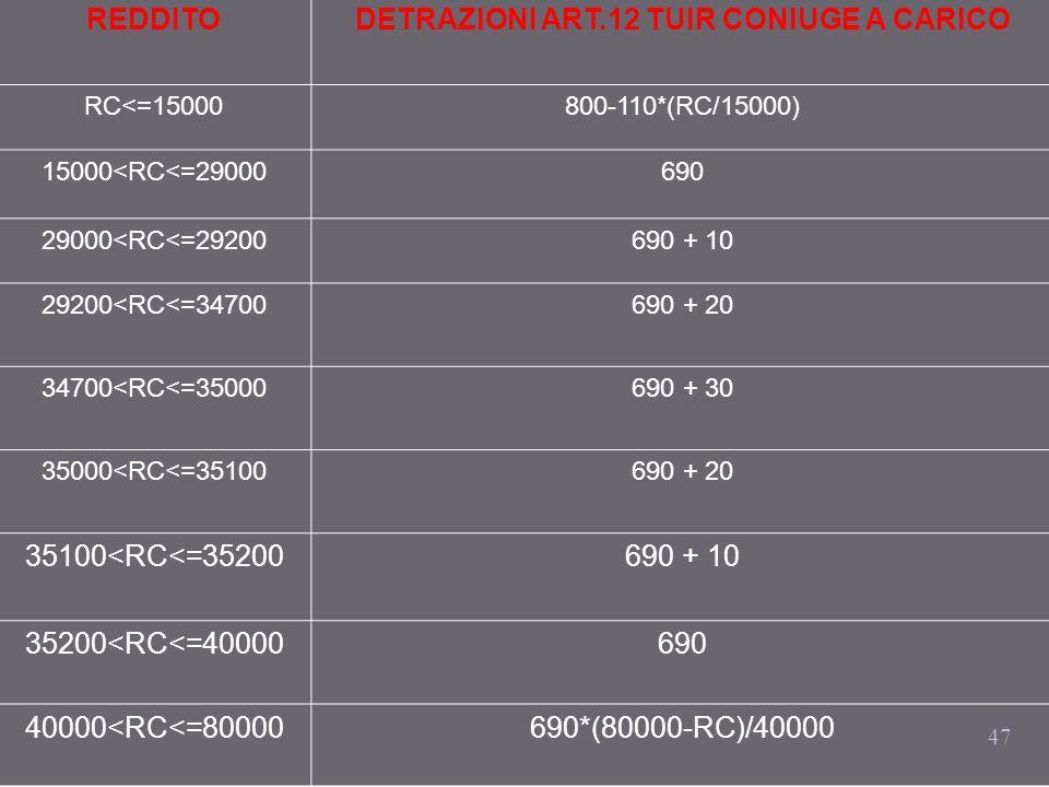 47 REDDITODETRAZIONI ART.12 TUIR CONIUGE A CARICO RC<=15000800-110*(RC/15000) 15000<RC<=29000690 29000<RC<=29200690 + 10 29200<RC<=34700690 + 20 34700